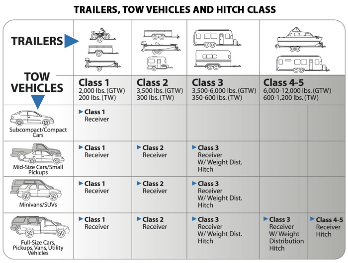 Trailers and Tow Classes